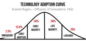 The Rogers Adoption Curve - Diffusion Process